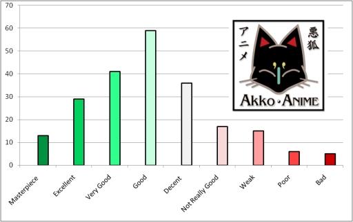 Anime Rating Chart